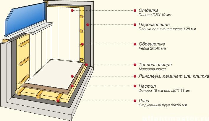 утепление_балкона0