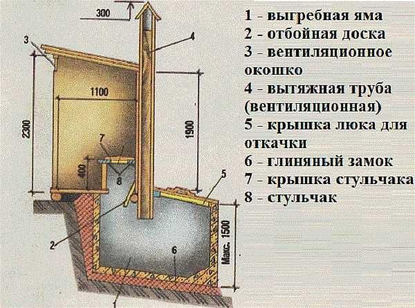 как построить туалет своими руками на даче